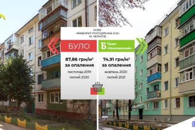 -15°C на вулиці — 15% у платіжці за опалення: перші результати енергомодернізації 57-річної п'ятиповерхівки у Чернігові