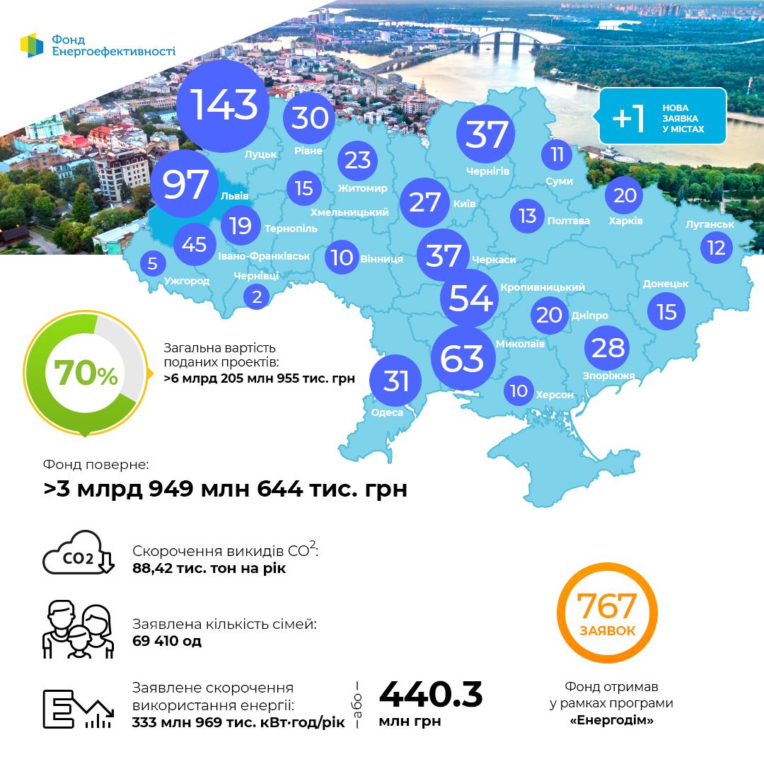 """Динаміка проектів за програмою """"Енергодім"""" 24.09"""
