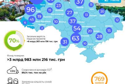 """Динаміка проектів за програмою """"Енергодім"""" 01.10"""