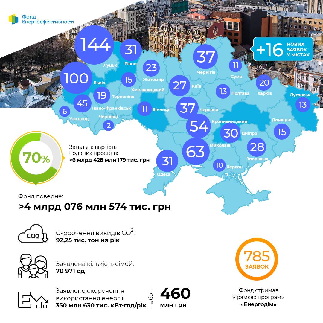 """Динаміка проектів за програмою """"Енергодім"""" 08.10"""
