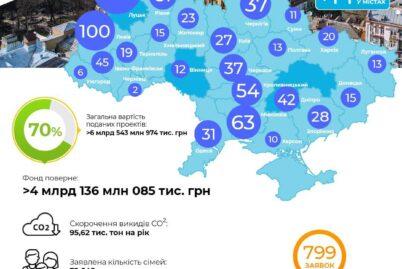 """Динаміка проектів за програмою """"Енергодім"""" 15.10"""